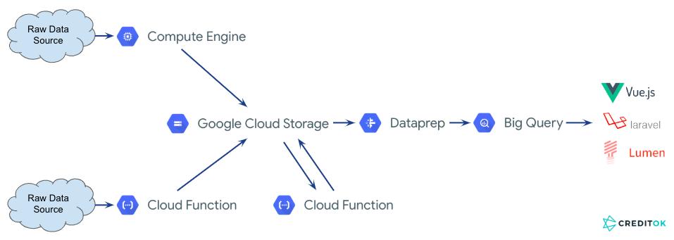 EP 3: Serverless Big Data Architecture on Google Cloud